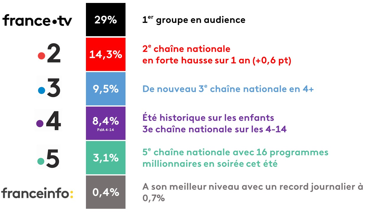 audiences été 18